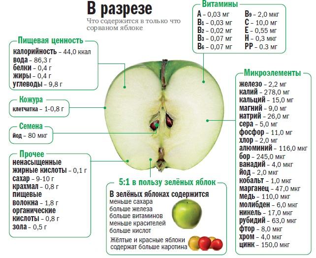 Печеные яблоки – польза и вред для здоровья, калорийность, рецепт и вопросы