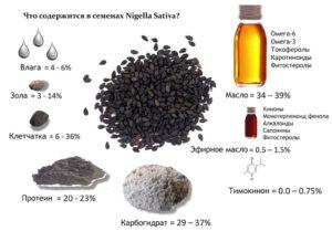 Масло черного тмина применение внутрь