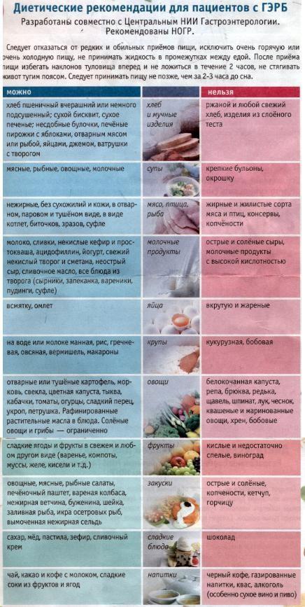 Эзофагит рефлюкс диета питание