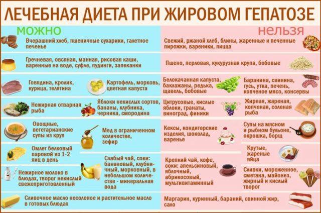 Диета при гепатозе печени, примерное меню питания на неделю