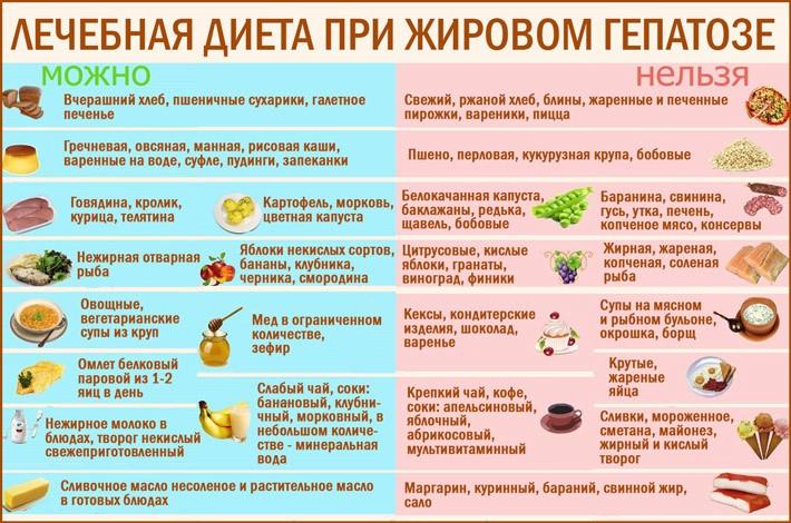 Рецепт Печени Диета. Диета при проблемах с печенью: что есть, если болит печень