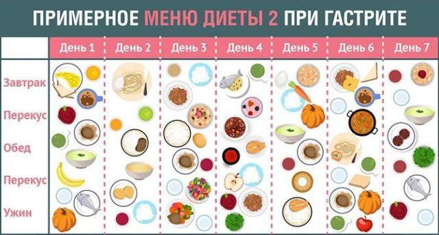 Диетическое питание при гастрите меню