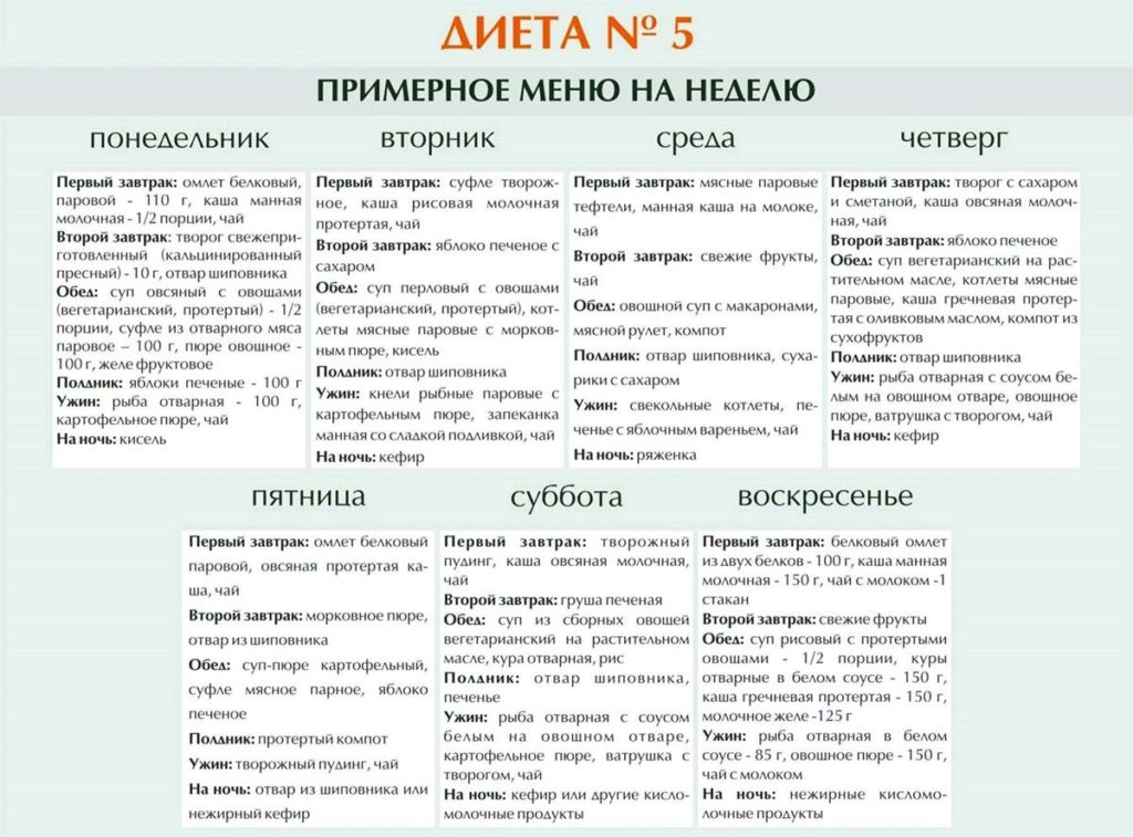 Холецистит диета таблица