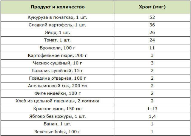 Хром в каких продуктах содержится таблица